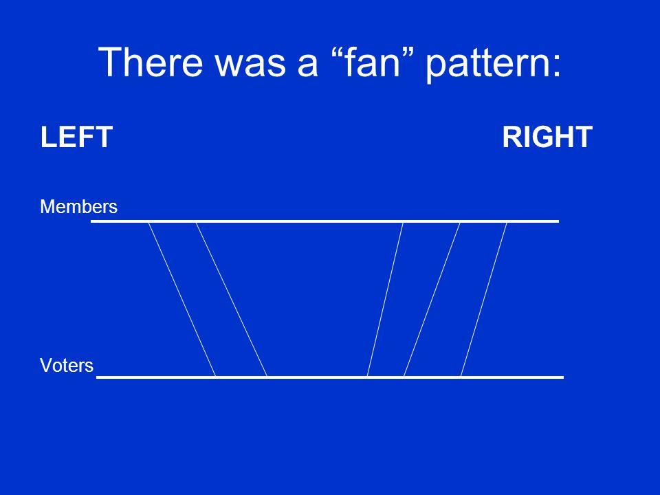 There was a fan pattern:
