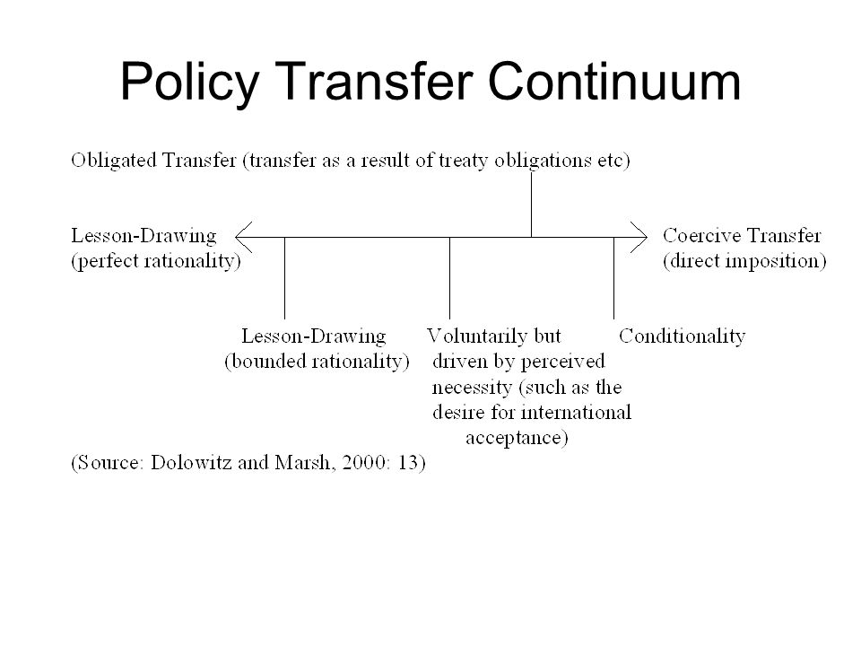 Policy Transfer Continuum