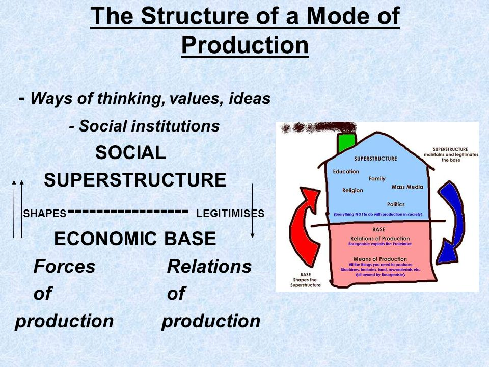 The Structure of a Mode of Production