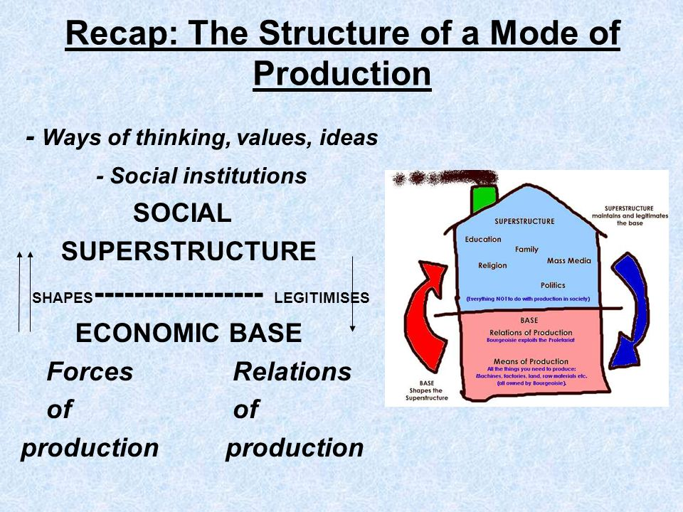 Recap: The Structure of a Mode of Production