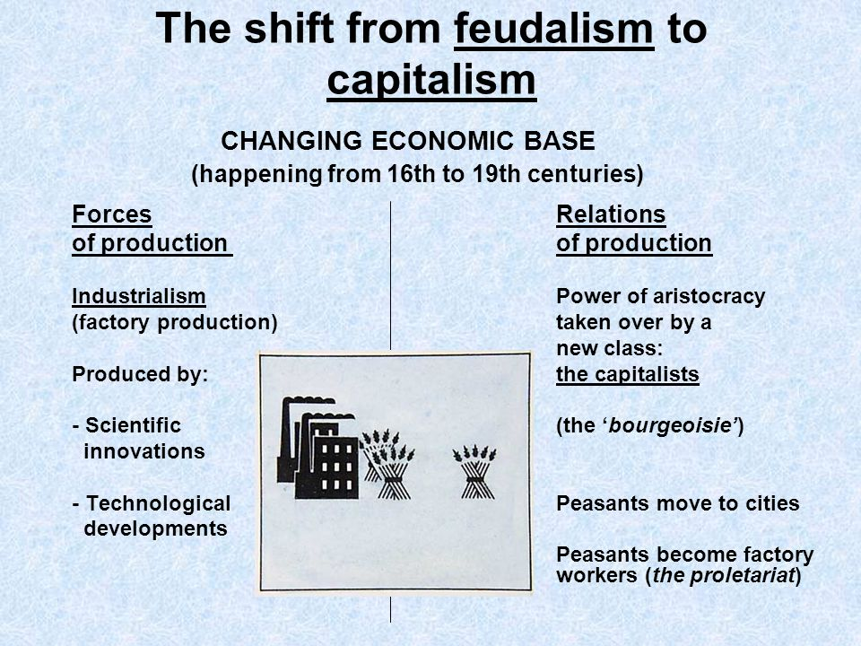 The shift from feudalism to capitalism