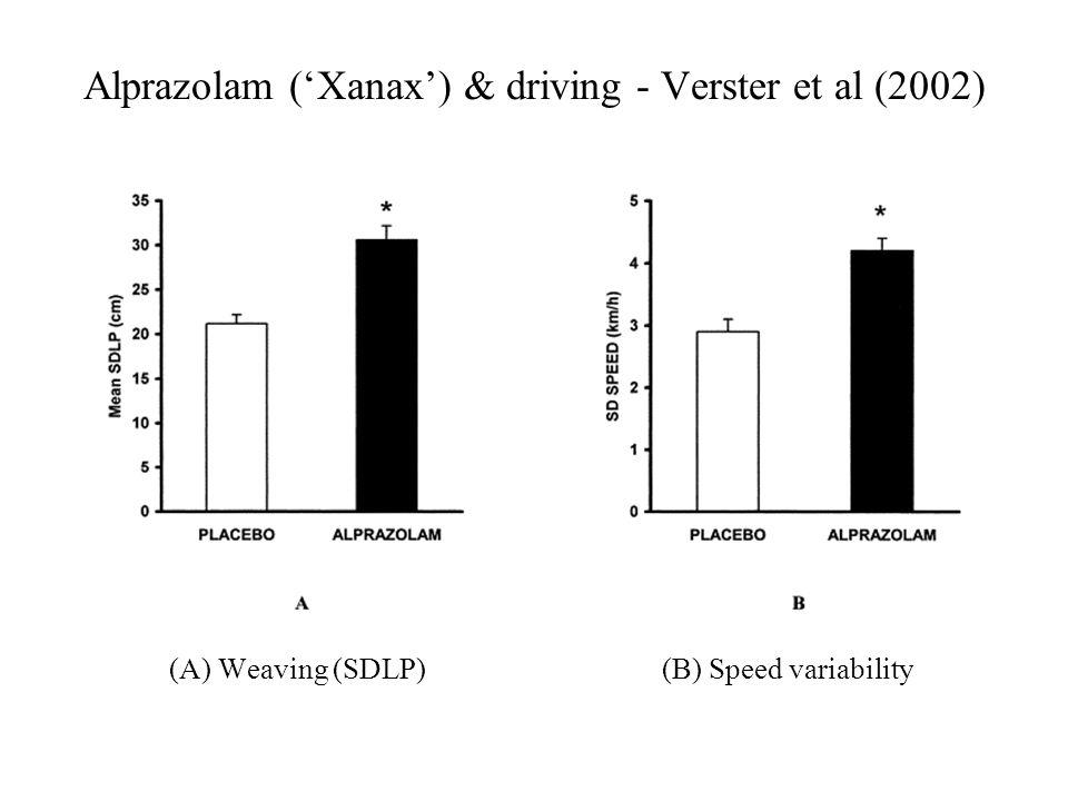 Alprazolam ('Xanax') & driving - Verster et al (2002)