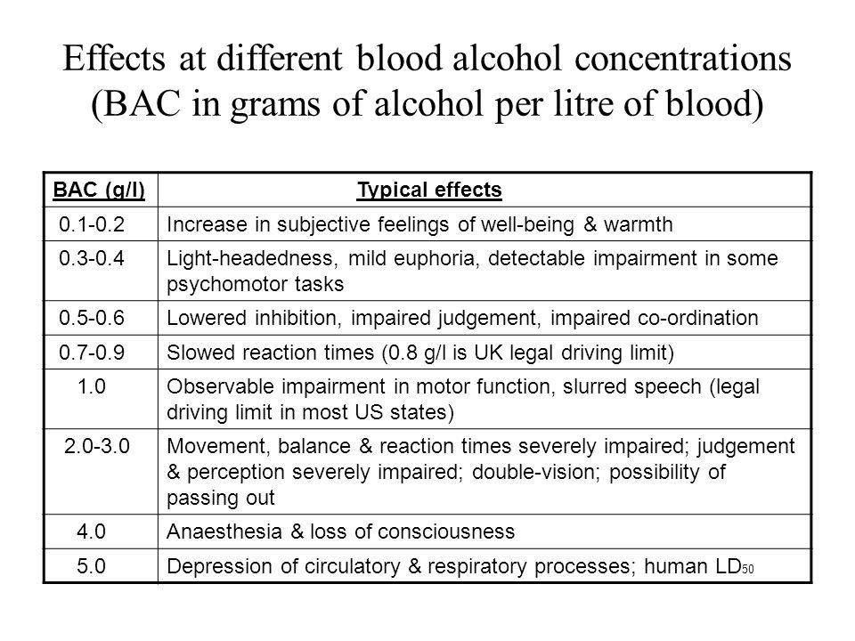 Effects at different blood alcohol concentrations (BAC in grams of alcohol per litre of blood)