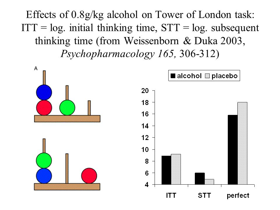 Effects of 0. 8g/kg alcohol on Tower of London task: ITT = log