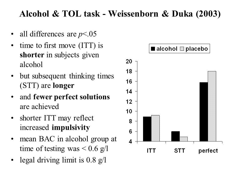 Alcohol & TOL task - Weissenborn & Duka (2003)