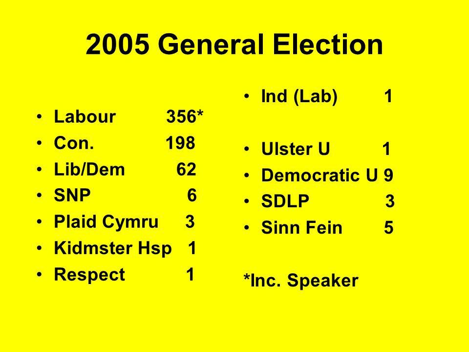 2005 General Election Ind (Lab) 1 Labour 356* Con. 198 Ulster U 1