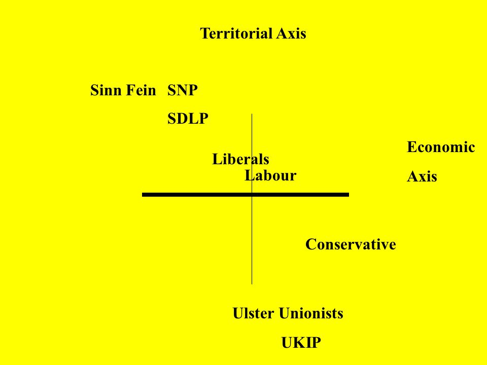 Territorial Axis Sinn Fein. SNP. SDLP. Economic. Axis. Liberals. Labour. Conservative. Ulster Unionists.