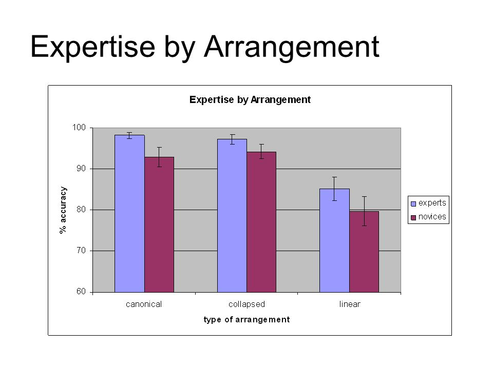 Expertise by Arrangement