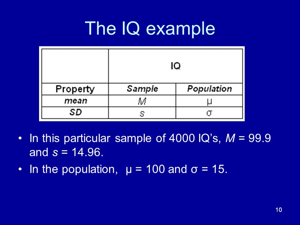The IQ example In this particular sample of 4000 IQ's, M = 99.9 and s = 14.96.