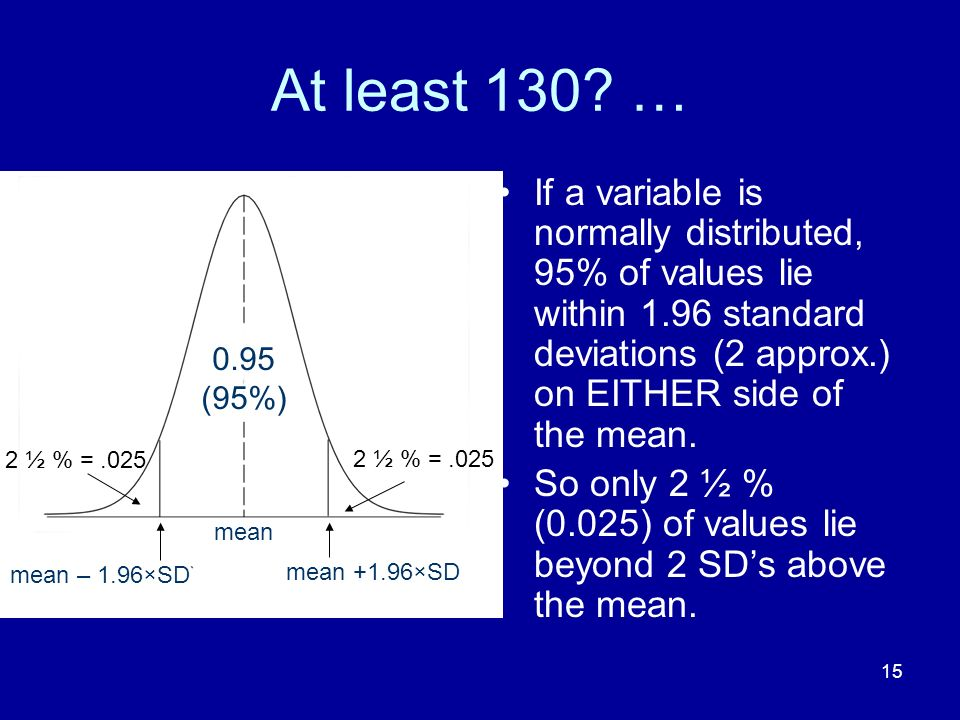 At least 130 … If a variable is normally distributed, 95% of values lie within 1.96 standard deviations (2 approx.) on EITHER side of the mean.