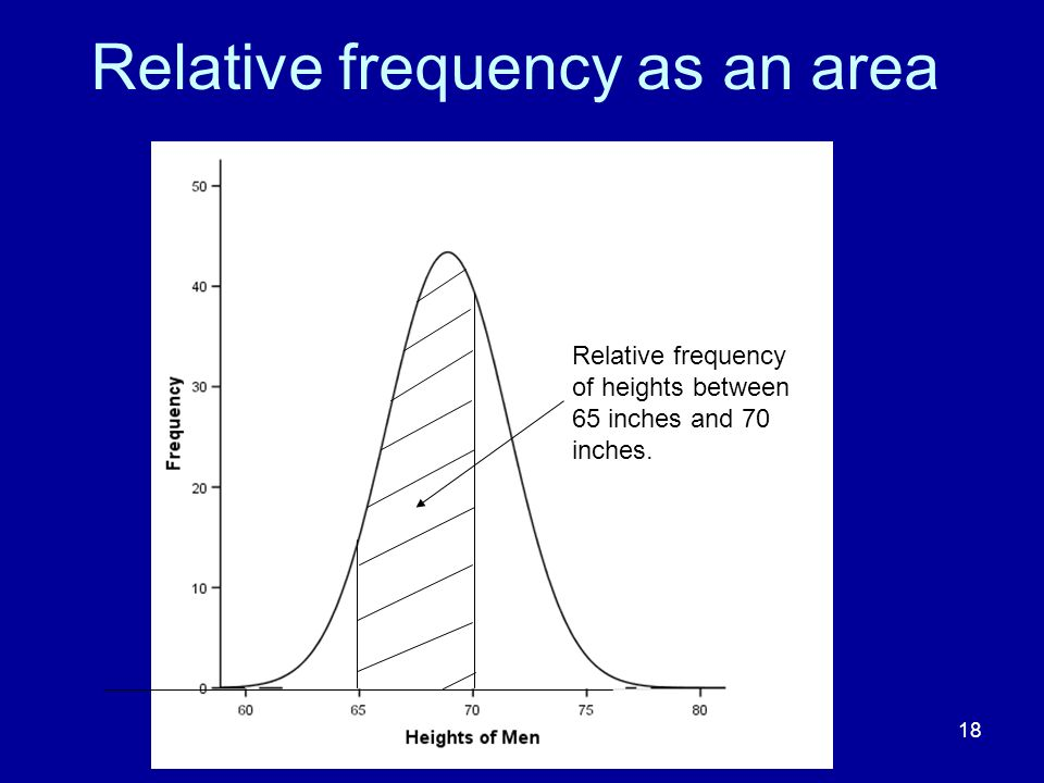 Relative frequency as an area