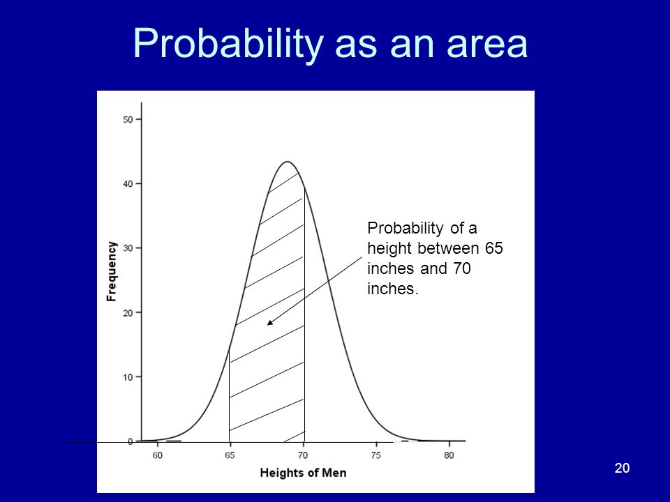 Probability as an area Write a little into this box