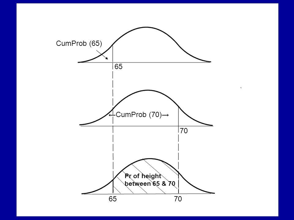 CumProb (65) 65 ←CumProb (70)→ 70 Pr of height between 65 & 70 65 70