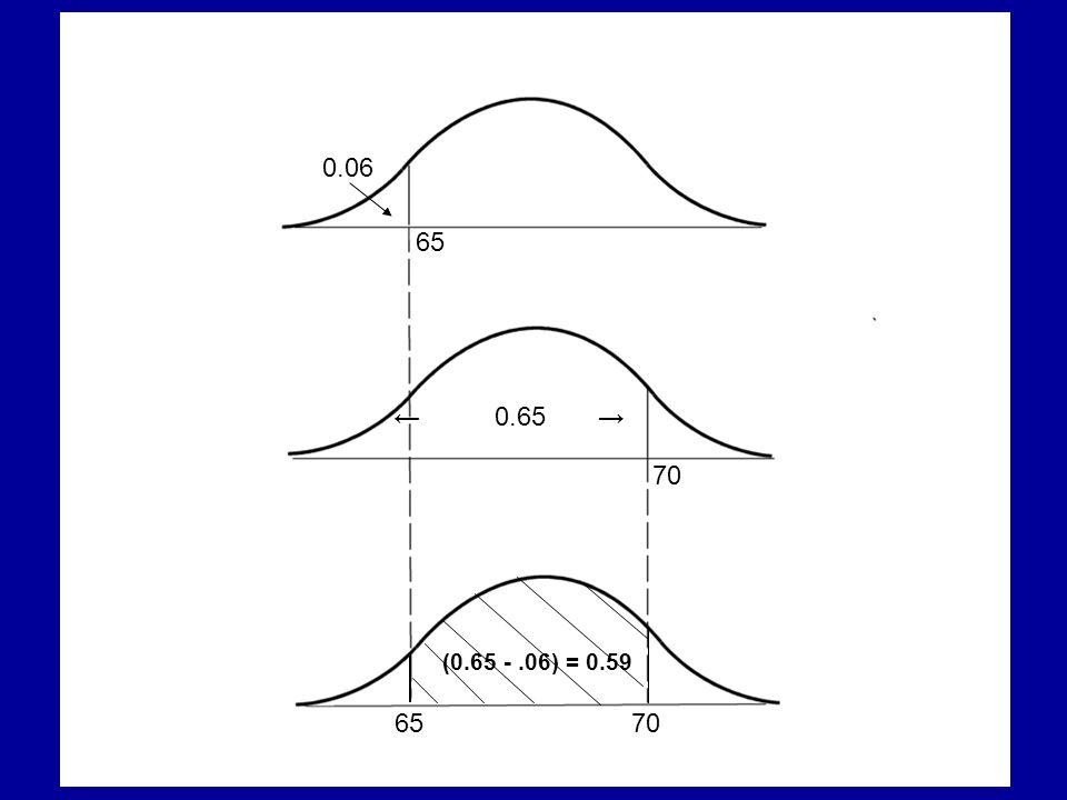 0.06 65 ← 0.65 → 70 (0.65 - .06) = 0.59 65 70