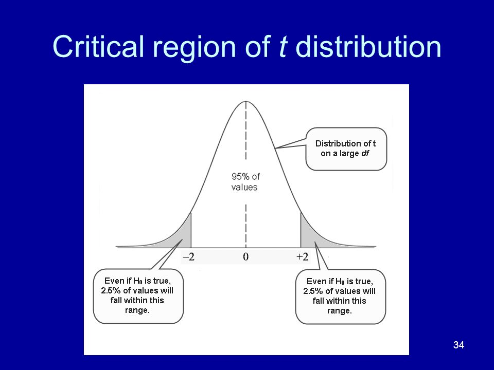 Critical region of t distribution