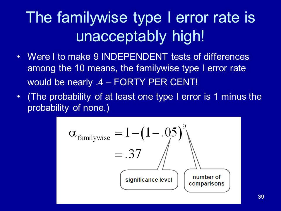 The familywise type I error rate is unacceptably high!