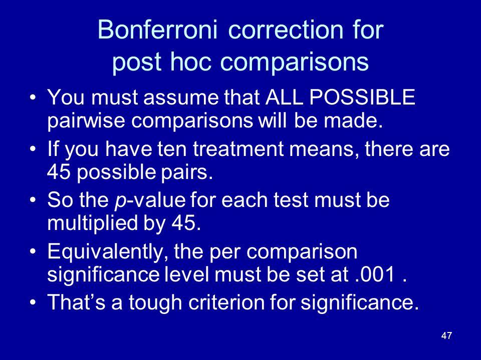 Bonferroni correction for post hoc comparisons