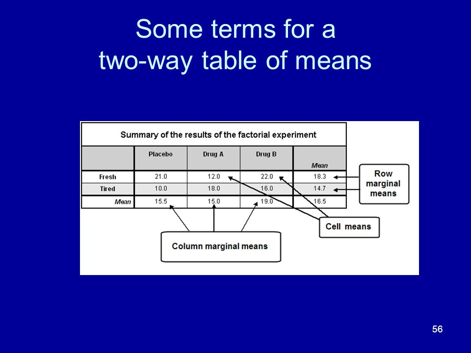 Some terms for a two-way table of means