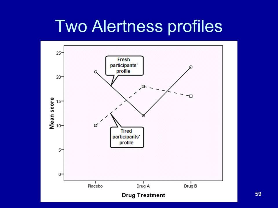Two Alertness profiles