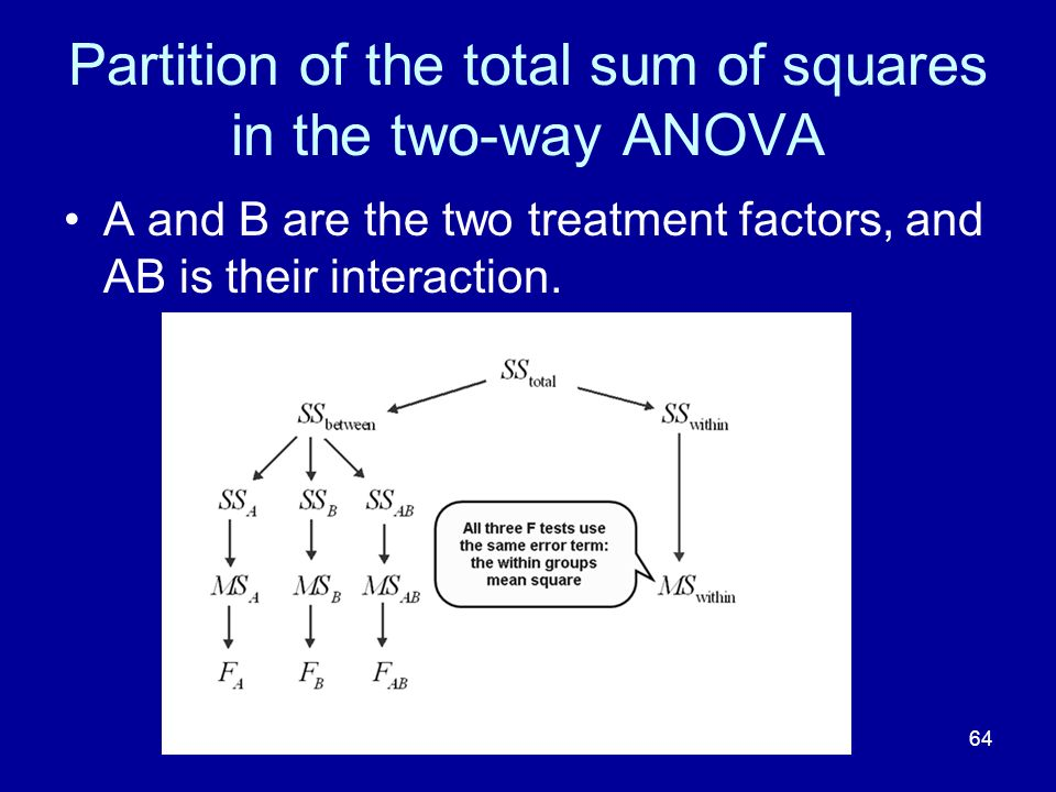 Partition of the total sum of squares in the two-way ANOVA
