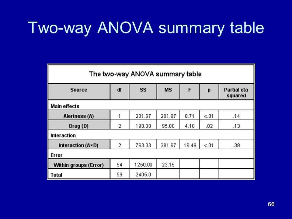 Two-way ANOVA summary table