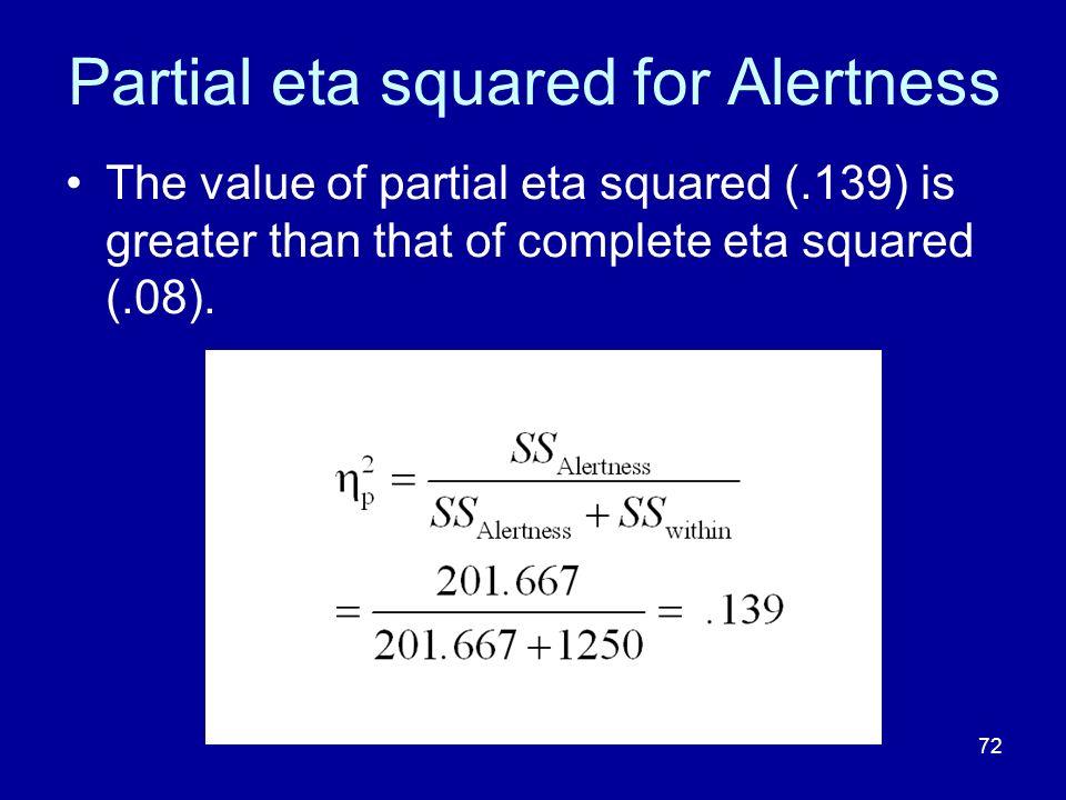 Partial eta squared for Alertness