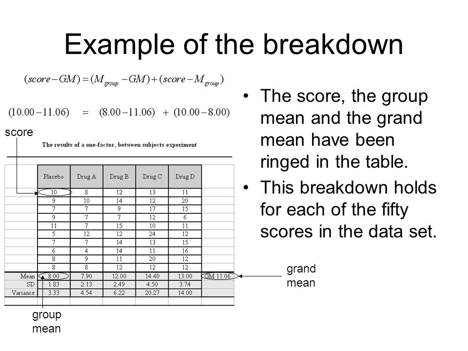 Example of the breakdown