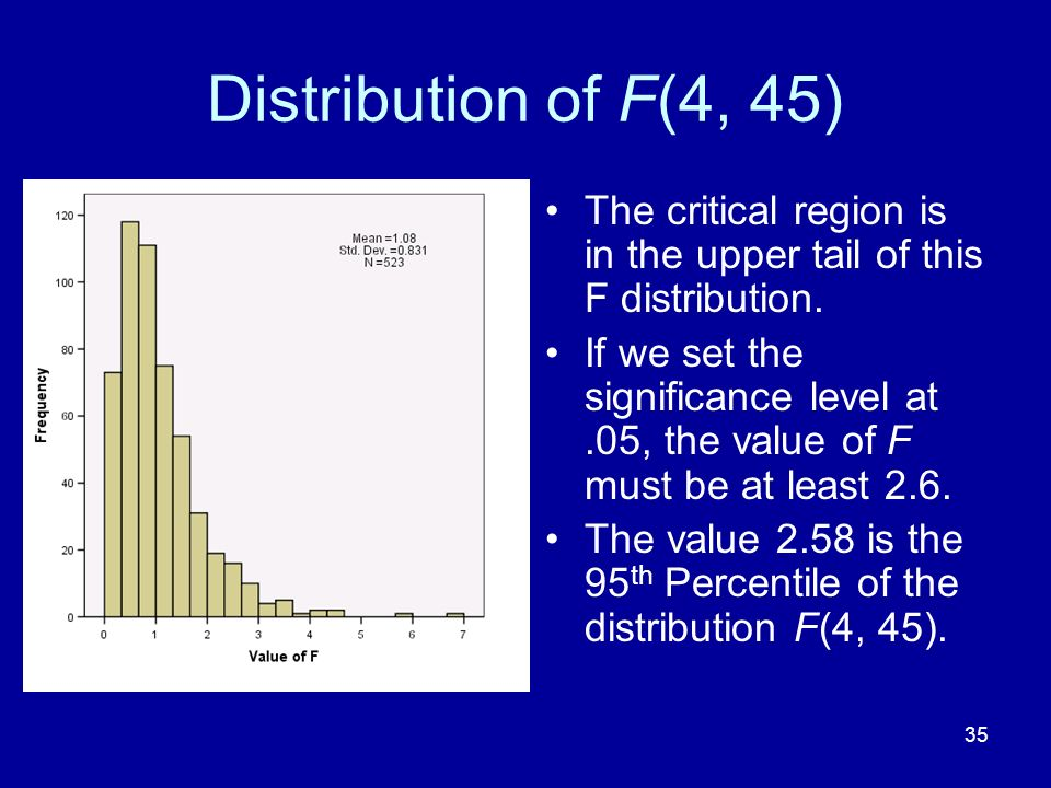 Distribution of F(4, 45) The critical region is in the upper tail of this F distribution.