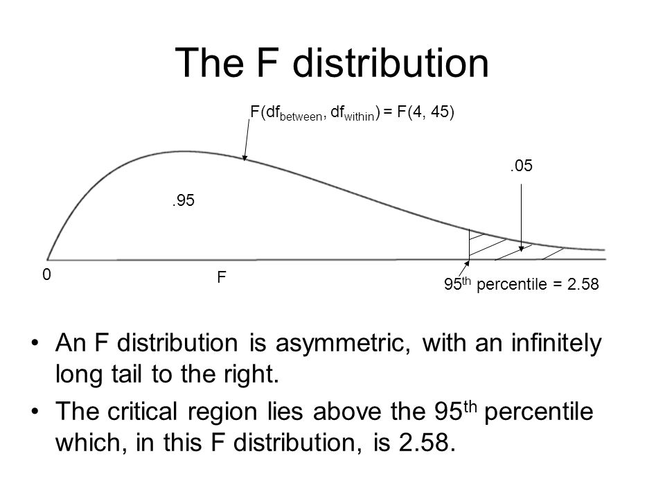 The F distribution F(dfbetween, dfwithin) = F(4, 45) .05. .95. F. 95th percentile = 2.58.