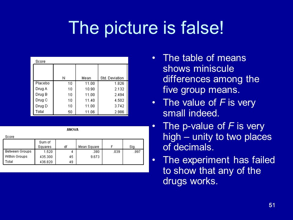 The picture is false! The table of means shows miniscule differences among the five group means. The value of F is very small indeed.