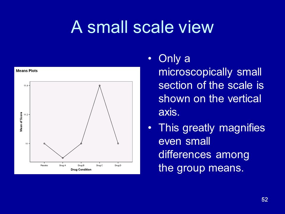 A small scale view Only a microscopically small section of the scale is shown on the vertical axis.