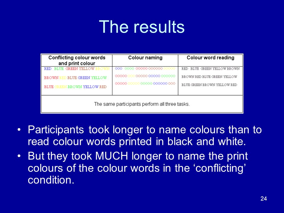 The results Participants took longer to name colours than to read colour words printed in black and white.