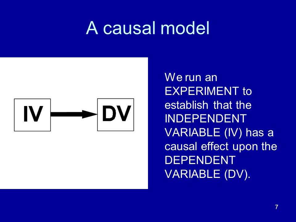 A causal model We run an EXPERIMENT to establish that the INDEPENDENT VARIABLE (IV) has a causal effect upon the DEPENDENT VARIABLE (DV).