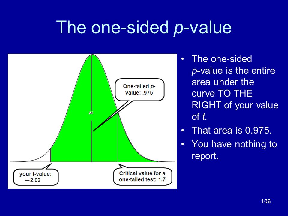 The one-sided p-value The one-sided p-value is the entire area under the curve TO THE RIGHT of your value of t.