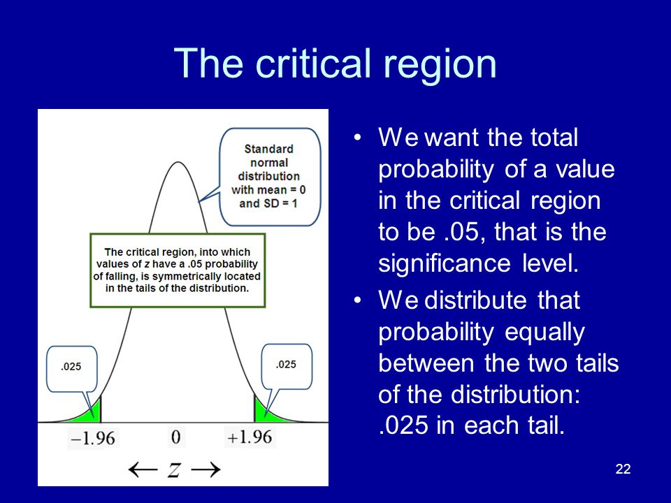 The critical region We want the total probability of a value in the critical region to be .05, that is the significance level.
