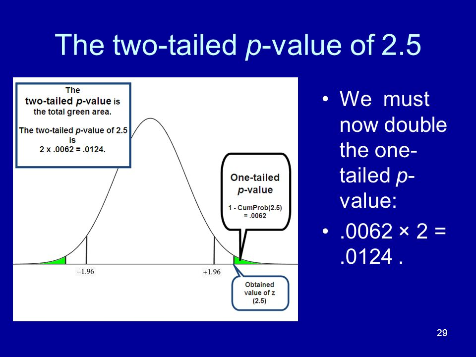 The two-tailed p-value of 2.5