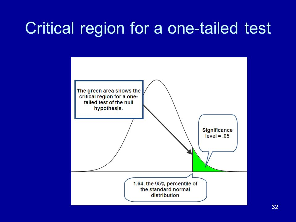 Critical region for a one-tailed test