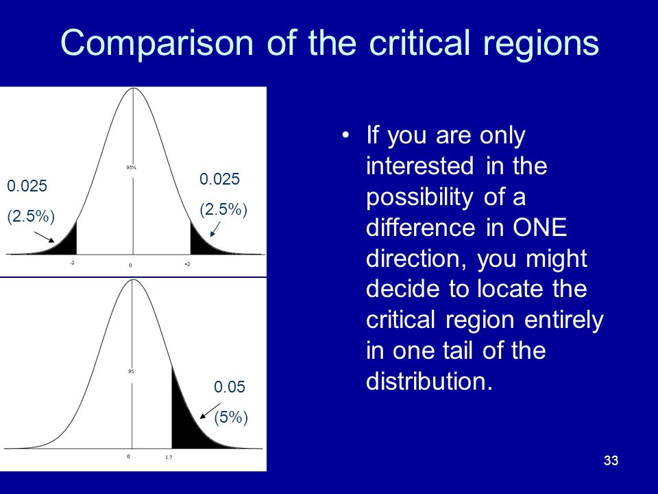 Comparison of the critical regions