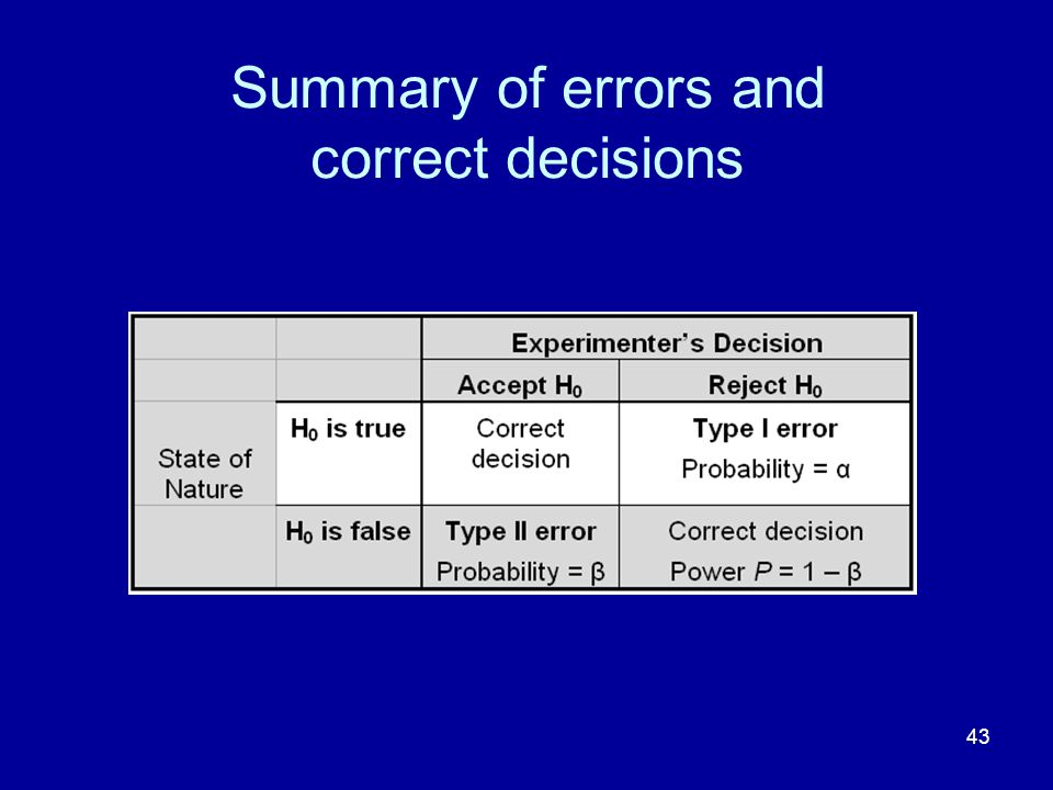 Summary of errors and correct decisions