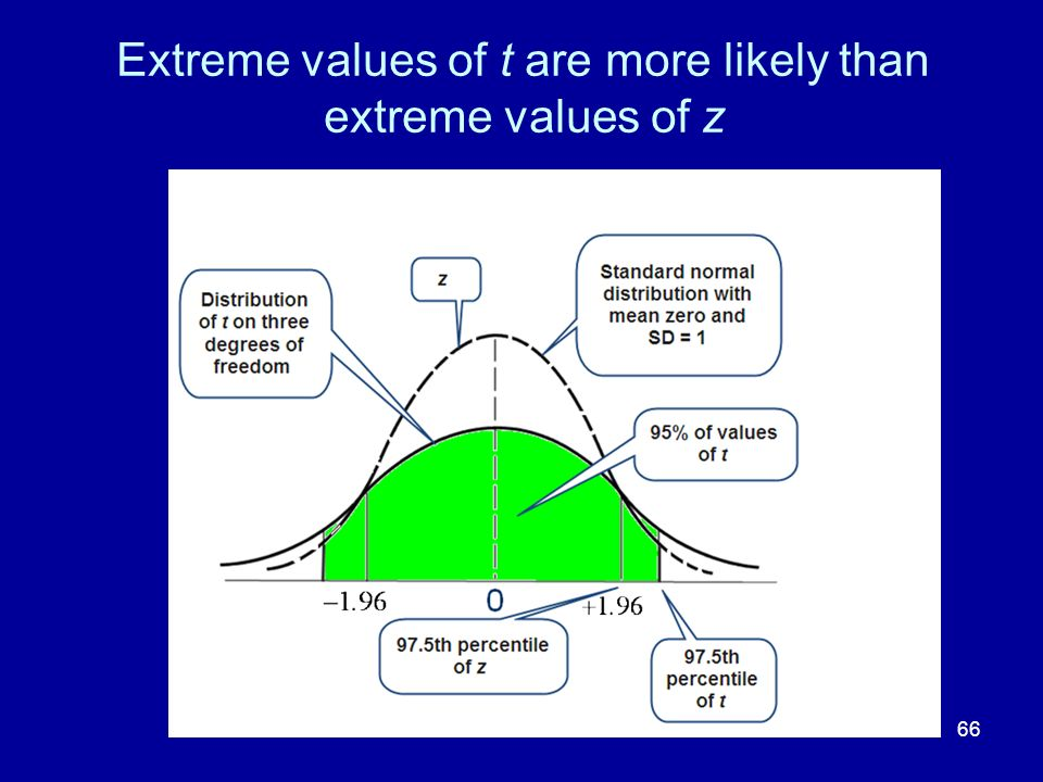 Extreme values of t are more likely than extreme values of z