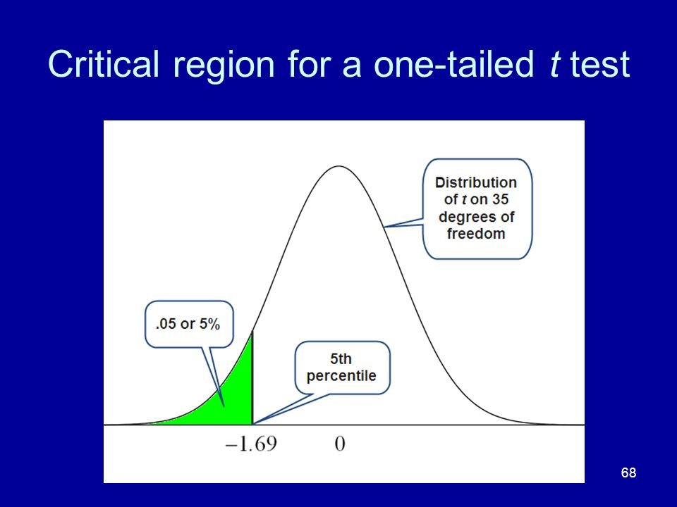 Critical region for a one-tailed t test