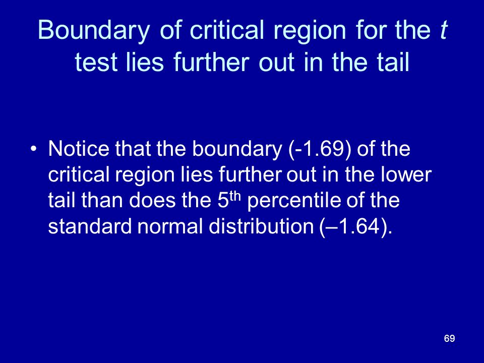 Boundary of critical region for the t test lies further out in the tail