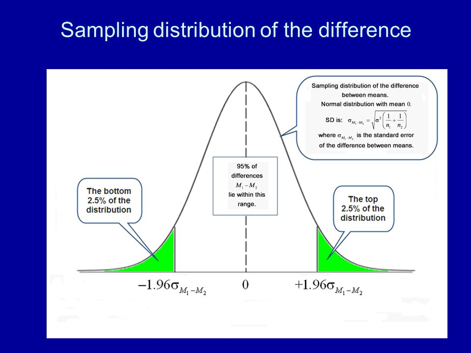 Sampling distribution of the difference