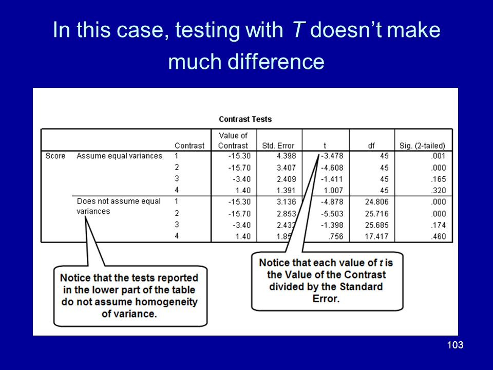 In this case, testing with T doesn't make much difference