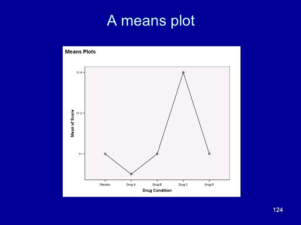 A means plot