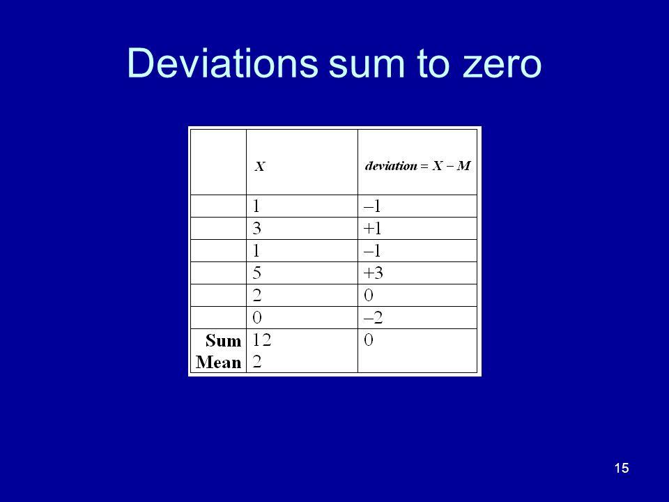 Deviations sum to zero