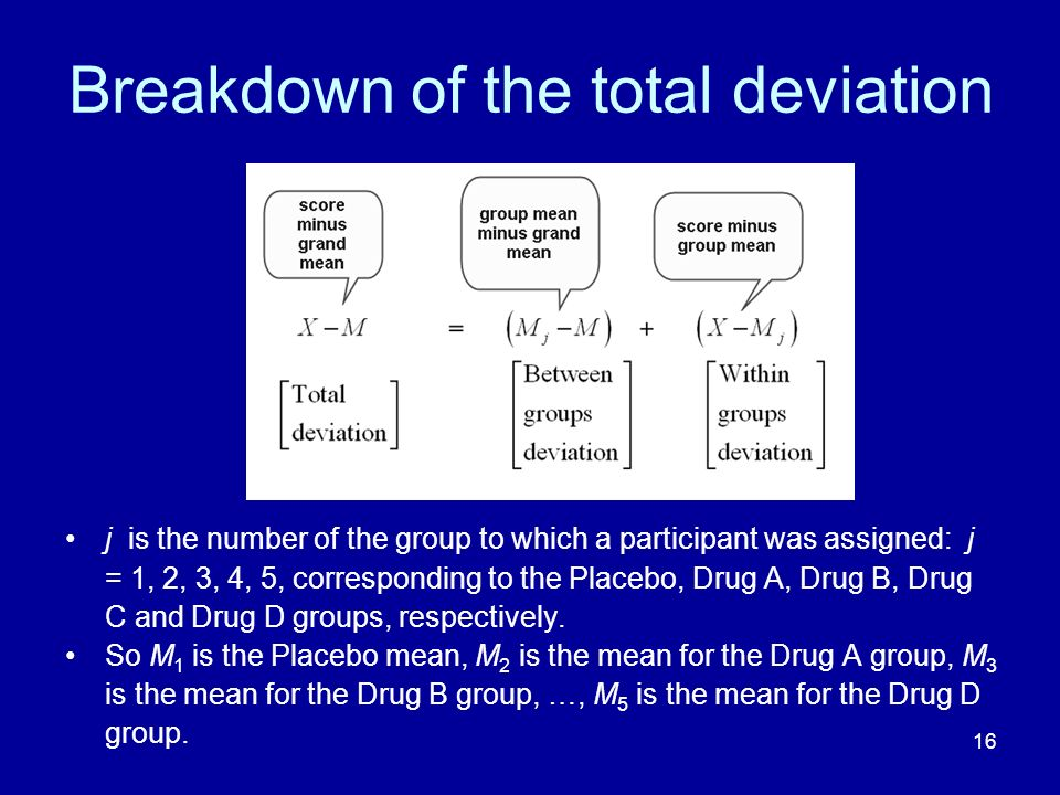 Breakdown of the total deviation