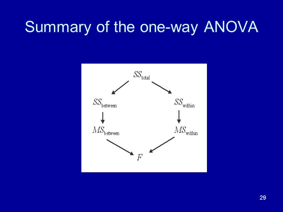 Summary of the one-way ANOVA