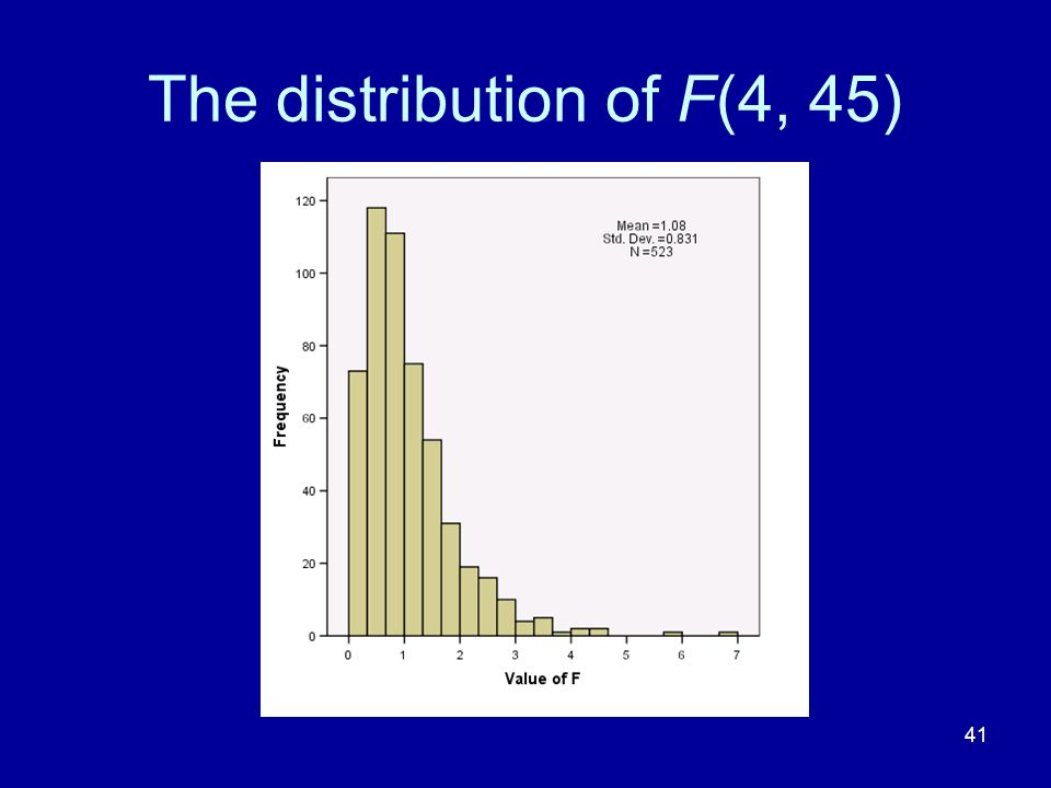 The distribution of F(4, 45)