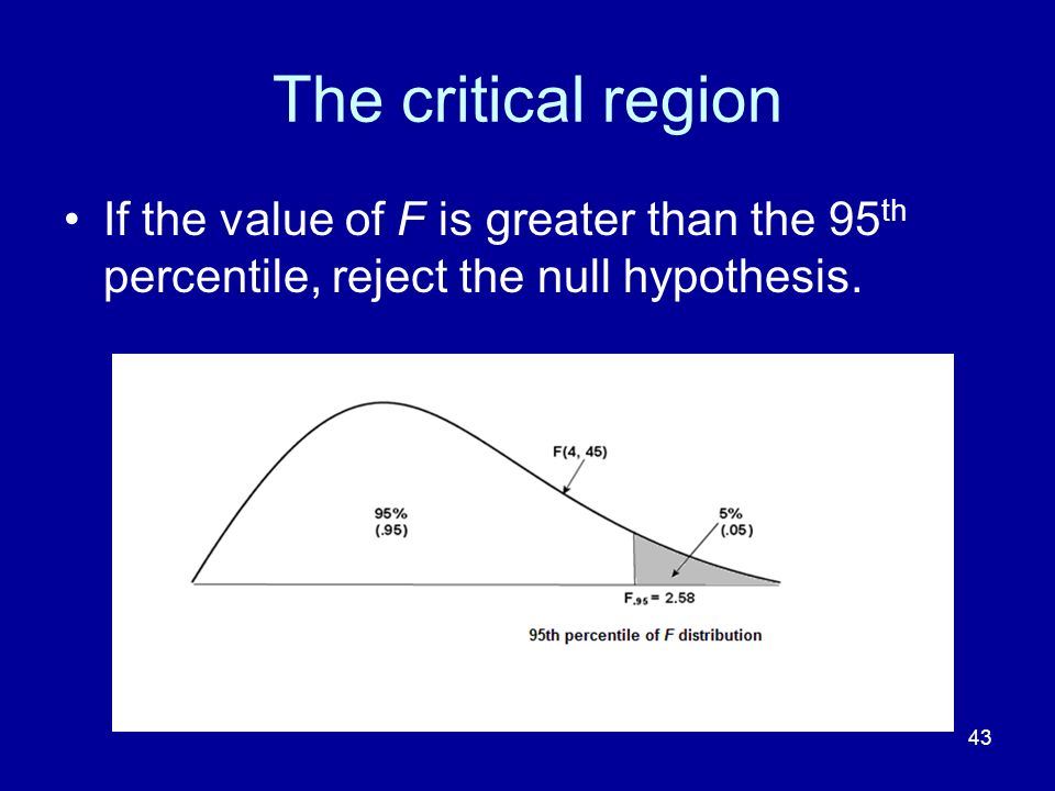 The critical region If the value of F is greater than the 95th percentile, reject the null hypothesis.